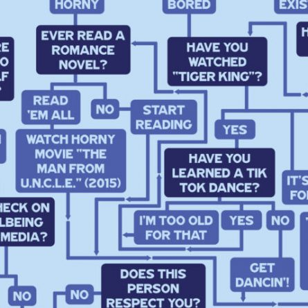 Should you text your ex? This flow chart will help.